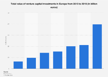 Value of venture capital investments in Europe 2013-2018