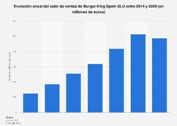 Burger King Spain SLU: cifra de ventas 2014-2018