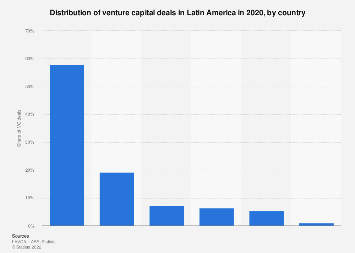 Latin America: share of venture capital deals 2018, by country