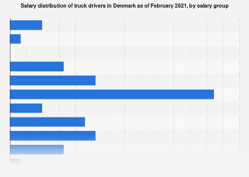 Denmark: salary distribution of truck drivers 2018 | Statista