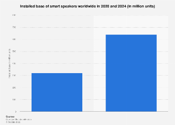 Smart home voice assistants installed base share 2017-2019, by country
