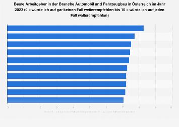 Beste Arbeitgeber in der Branche Automobil und Fahrzeugbau in Österreich 2017
