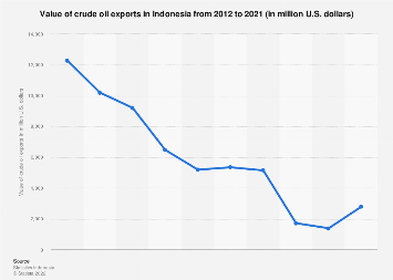 Value of crude oil exports Indonesia 1996-2018