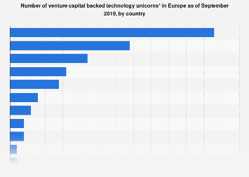 Number of venture capital backed tech unicorns in Europe 2019, by country