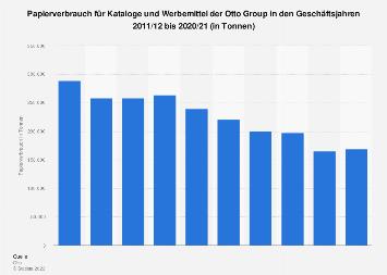 Papierverbrauch für Kataloge und Werbemittel der Otto Group bis 2019