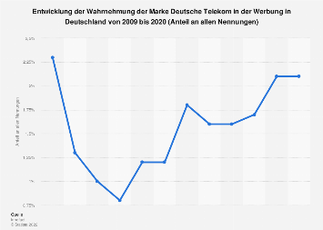 Wahrnehmung der Marke Deutsche Telekom in der Werbung in Deutschland bis 2018