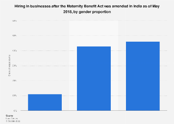 Hiring in companies post Maternity Bill in India 2018 by gender proportion