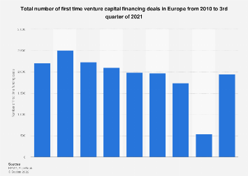 Number of first time venture capital funding deals in Europe 2010-2018