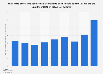 Value of first time venture capital funding deals in Europe 2010-2018