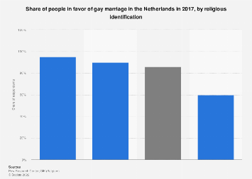 Share of people in favor of gay marriage Netherlands 2017, by religious affiliation