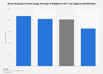Share of people in favor of gay marriage in Belgium 2017, by religious affiliation