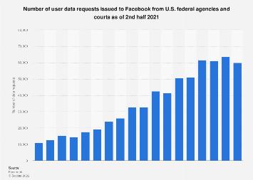 Facebook user data requests by U.S. federal authorities 2013-2018