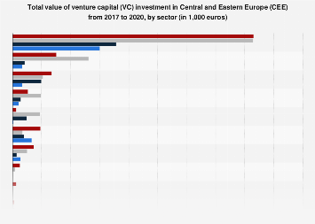 Value of venture capital investment in CEE 2016-2017, by sector