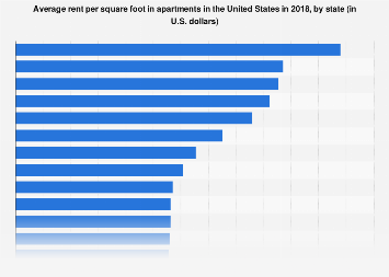 Rent per square foot in U S  apartments by state 2018 | Statista