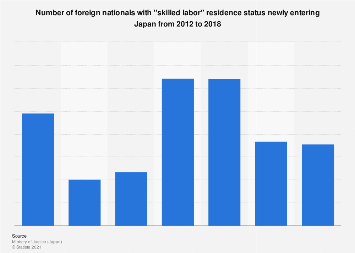 Number of new foreign arrivals with skilled labor residence status in Japan 2012-2017
