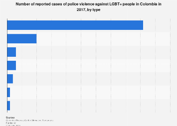 Colombia: police violence cases against LGBT+ people by type 2017