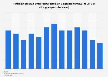Annual air pollution level of sulfur dioxide in Singapore 2007-2016