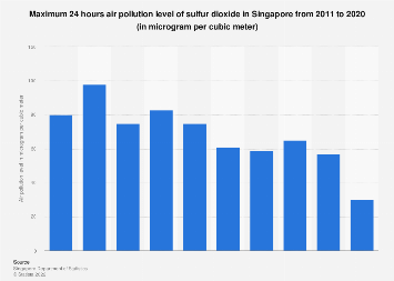 Maximum 24 hours air pollution level of sulfur dioxide in Singapore 2007-2016