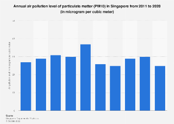 Annual air pollution level of PM10  in Singapore 2007-2017