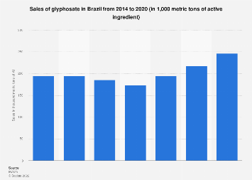 Brazil: glyphosate sales volume 2014-2017