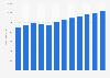 Revenue of OTC pharmaceuticals in Italy 2010-2021