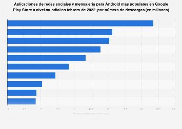 Apps de redes sociales y mensajería para Android más descargadas en el mundo 2018