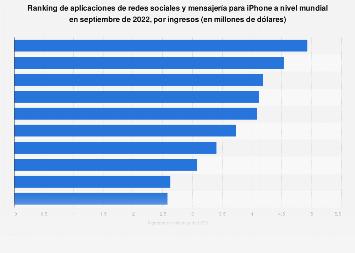 Ranking global de apps de redes sociales y mensajería para iPhone según ingresos 2019