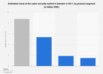 Value of the cyber security market in Sweden in 2017, by product segment