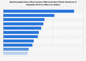 Marvel Cinematic Universe: opening weekend box office