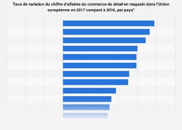 Variation du chiffre d'affaires du commerce de détail par pays de l'UE 20106-2017