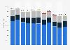 Energieimport in die Schweiz nach Energieträger bis 2017