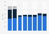 Net sales of Ifö Sanitär 2014-2017 by market
