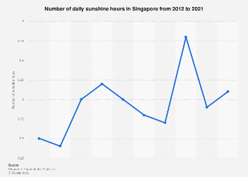 Number of daily sunshine hours Singapore 1960-2017
