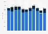 Energieexport aus der Schweiz nach Energieträger bis 2017