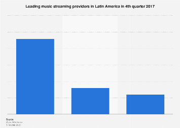 Latin America: leading music streaming providers 2017