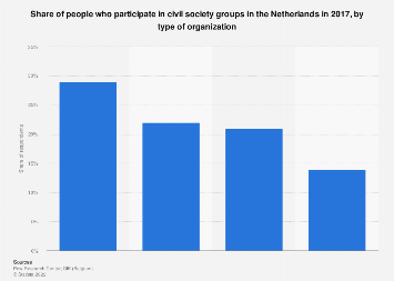 Participation in civil society groups Netherlands 2017, by type of organization