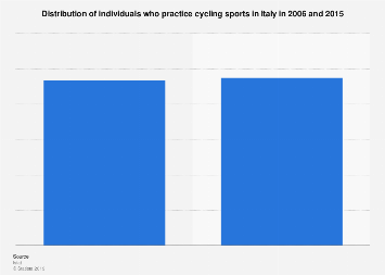 Italy: share of individuals practicing cycling sports 2006-2015