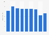 Cumulus Media global revenue 2013-2018