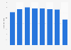 Retail sales of the Baltika Group brand Monton worldwide 2013-2017