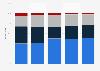 PEF investor breakdown South Korea 2010-2014, by type
