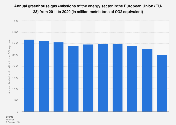 Annual greenhouse gas emissions of the energy sector in the European Union 2007-2016