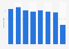 Retail sales of the Baltika Group brand Ivo Nikkolo worldwide 2013-2017