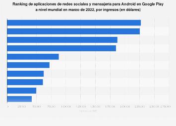 Ranking global de apps de redes sociales y mensajería para Android por ingresos 2019