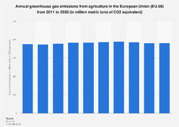 Greenhouse gas emissions from agriculture in the European Union (EU-28) 2008-2017
