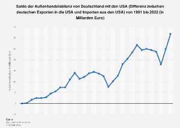 Außenhandelsbilanz von Deutschland mit den USA bis 2018