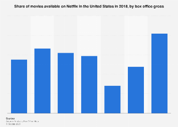 Share of movies on Netflix in the U.S. 2018, by box office revenue