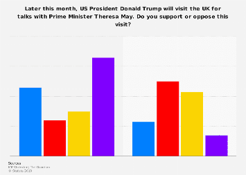 Support for Donald Trump's visit to the UK 2018, by voting intention