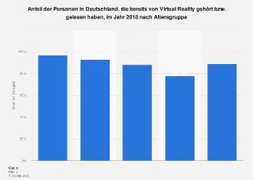 Umfrage zu Bekanntheit von Virtual Reality in Deutschland nach Altersgruppe 2018