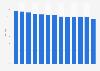 Apple App Store average app rating 2018, by vertical