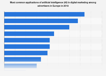 Applications of AI in digital marketing among advertisers in Europe 2018
